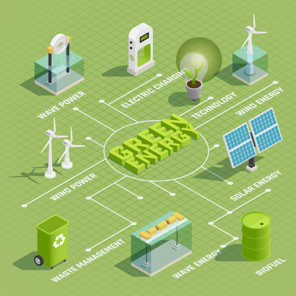 Clean Energy Distribution